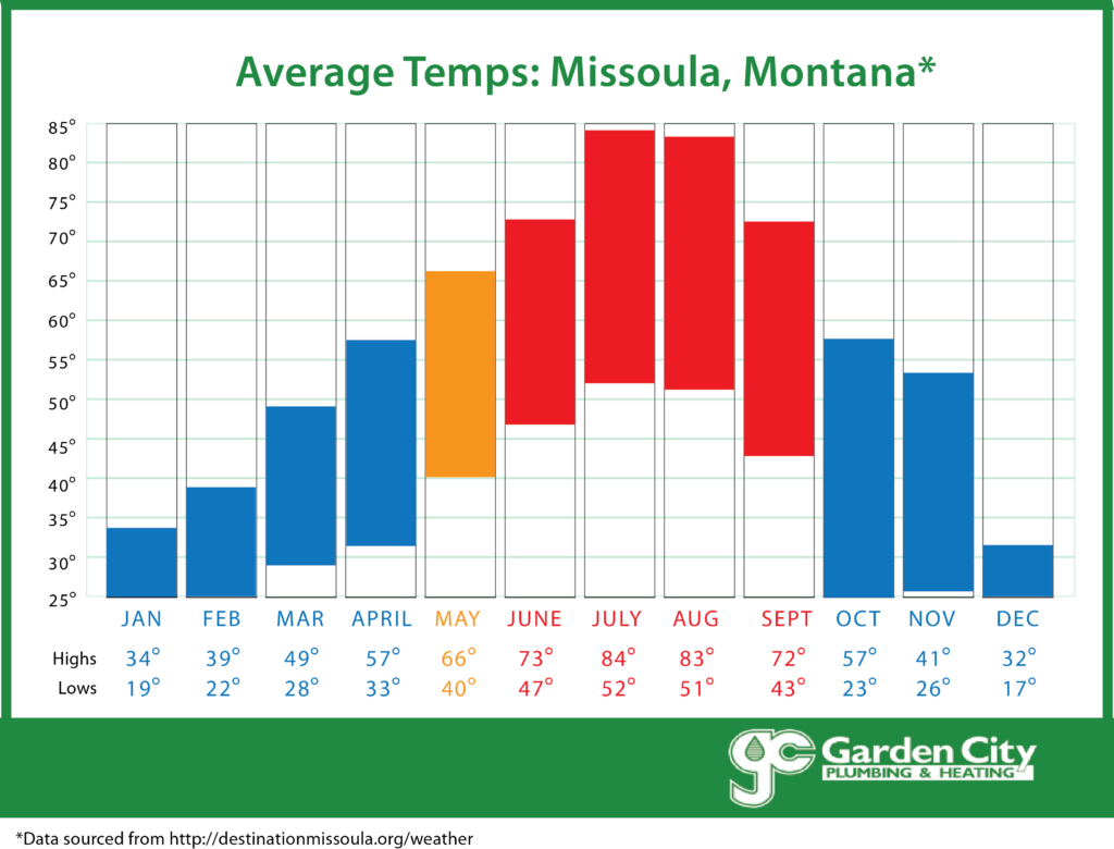 All Season Heating and Air Conditioning Average Missoula MT Weather