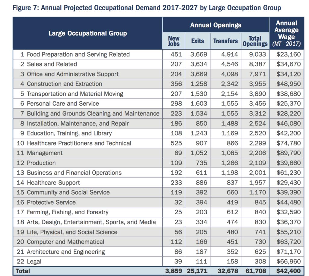 High Demand Occupations - jobs in Missoula MT
